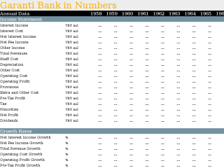 Garanti Bank in Numbers