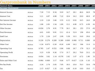 Gazprombank in Numbers