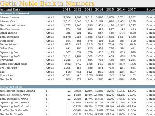 Getin Noble Bank in Numbers