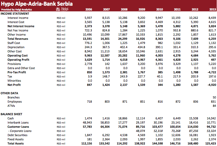 Hypo Alpe-Adria-Bank Serbia in Numbers