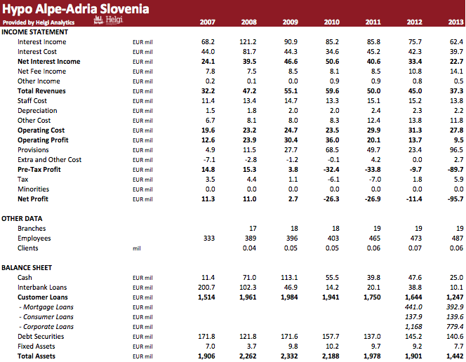 Hypo Alpe-Adria-Bank Slovenia in Numbers