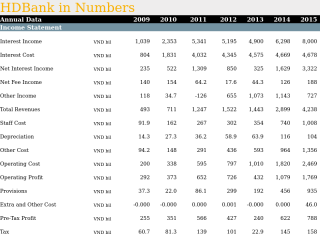 HDBank in Numbers