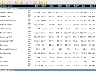 HDFC Bank in Numbers