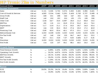 HP Tronic Zlin in Numbers