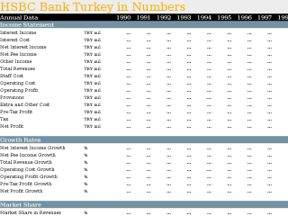 HSBC Bank Turkey in Numbers