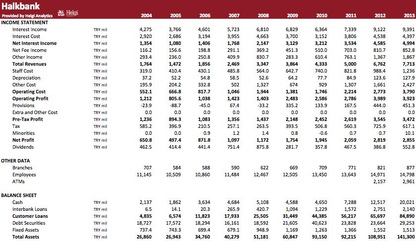 Türkiye Halk Bankasi in Numbers