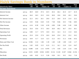 Halyk Savings Bank in Quarterly Numbers
