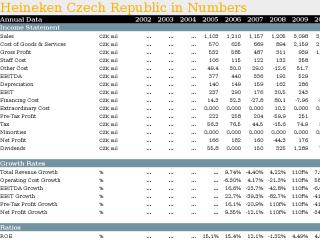 Heineken Czech Republic in Numbers