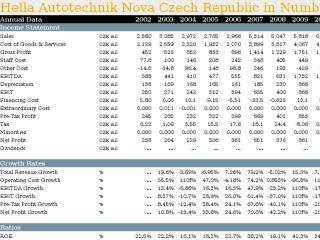 Hella Autotechnik Nova Czech Republic in Numbers