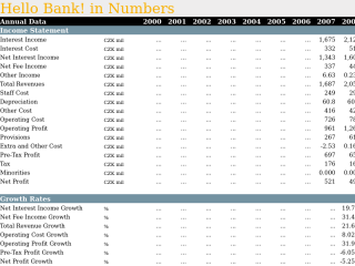 Hello Bank! in Numbers