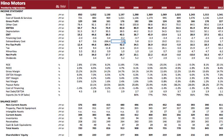 Hino Motors in Numbers