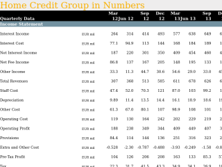 Home Credit Group in Quarterly Numbers