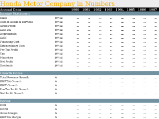 Honda Motor Company in Numbers