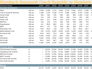Hornbach Baumarkt Czech Republic in Numbers