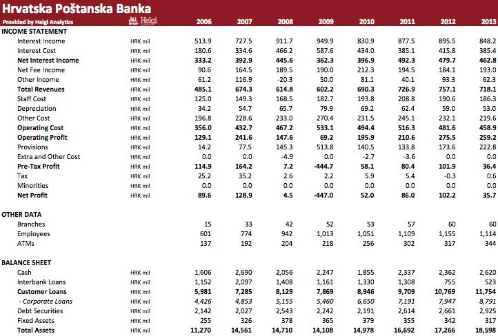 Hrvatska poštanska banka in Numbers