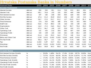 Hrvatska Postanska Banka in Numbers