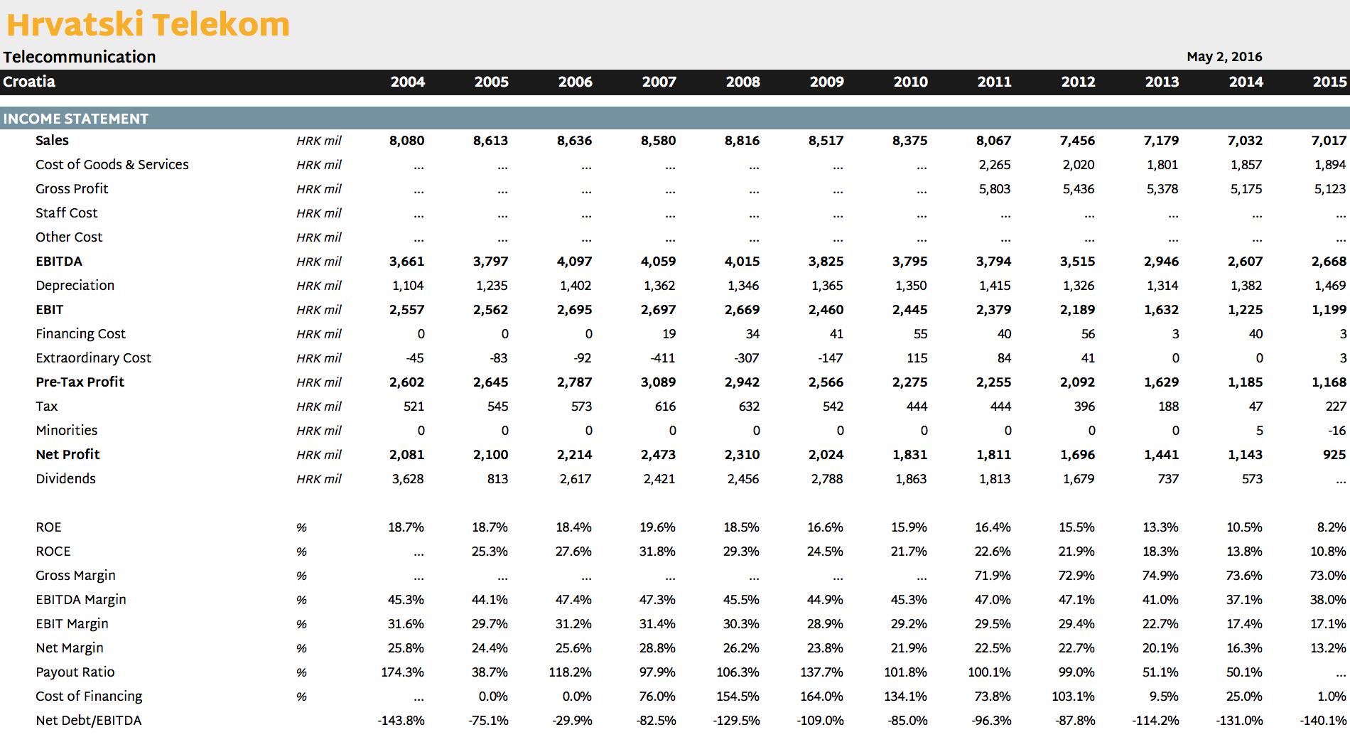 Hrvatski Telekom in Numbers