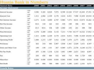 Huaxia Bank in Numbers