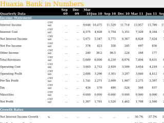 Huaxia Bank in Quarterly Numbers