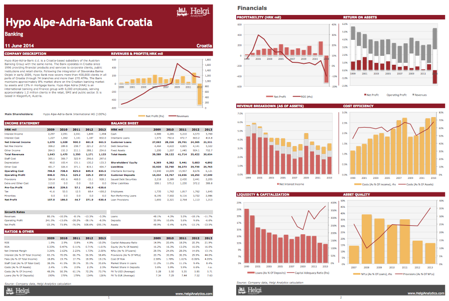 Hypo Alpe-Adria-Bank Croatia at a Glance