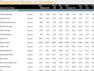 Hypotecni Banka in Quarterly Numbers