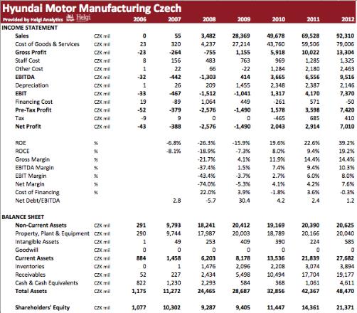 Hyundai Manufacturing Czech in Numbers