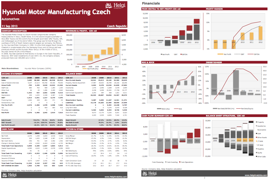 Hyundai Manufacturing Czech at a Glance