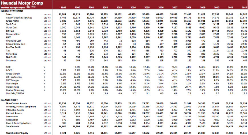 Hyundai Motor Company in Numbers