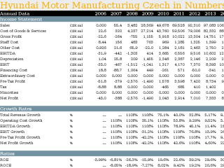 Hyundai Motor Manufacturing Czech in Numbers
