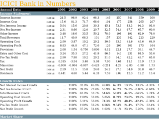 ICICI Bank in Numbers