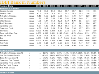 IDBI Bank in Numbers