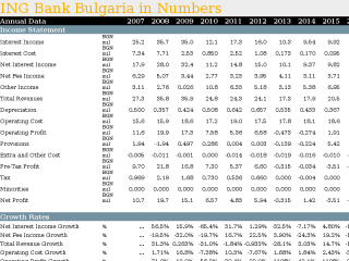 ING Bank Bulgaria in Numbers