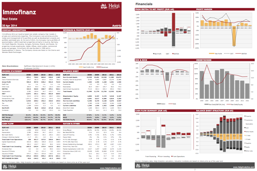 Immofinanz AG at a Glance