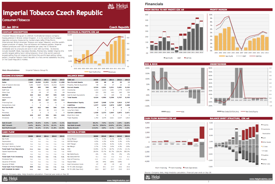 Imperial Tobacco Czech Rep. at a Glance