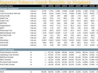 Imperial Tobacco Czech Republic in Numbers