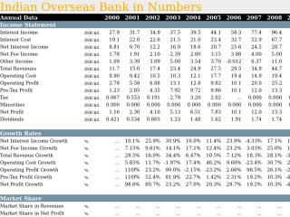 Indian Overseas Bank in Numbers