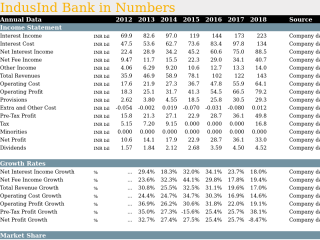 IndusInd Bank in Numbers