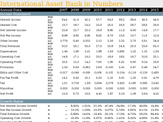 International Asset Bank in Numbers