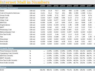 Internet Mall in Numbers