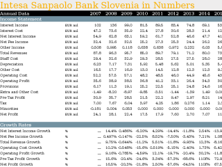 Intesa Sanpaolo Bank Slovenia in Numbers