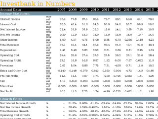 Investbank in Numbers
