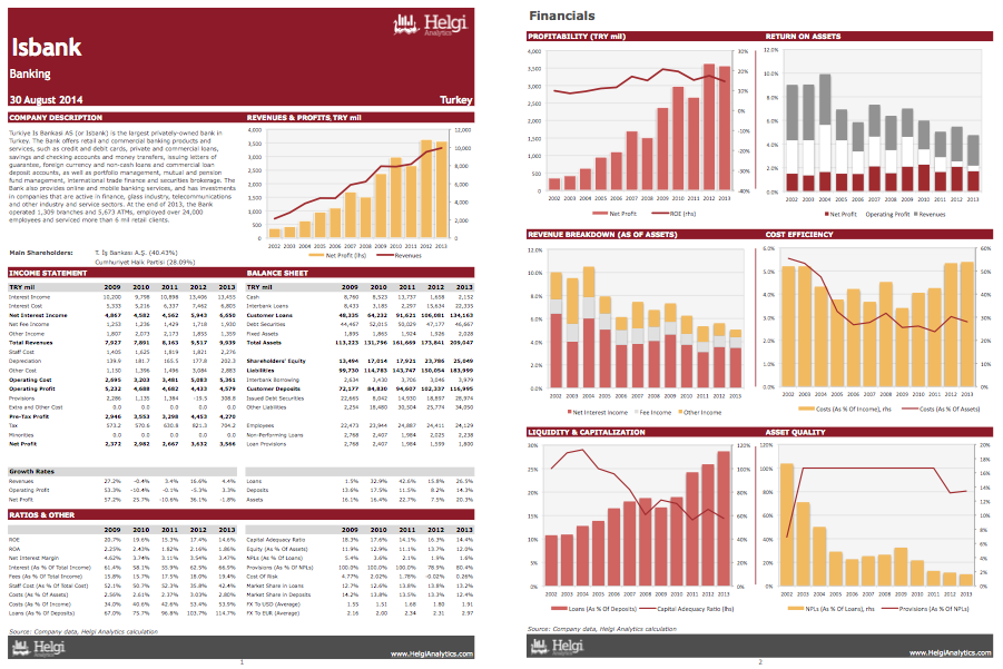 Isbank at a Glance