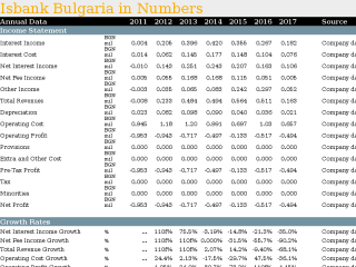 Isbank Bulgaria in Numbers