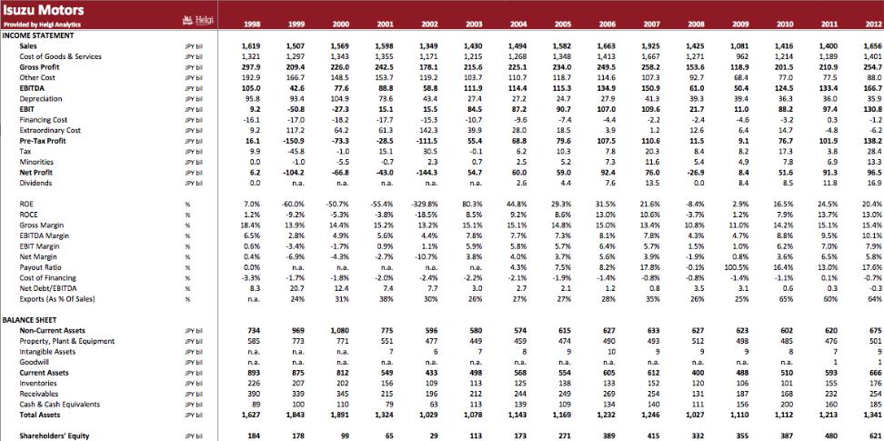 Isuzu Motors in Numbers