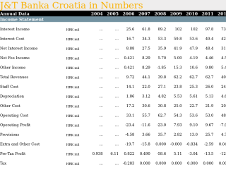 J&T Banka Croatia in Numbers