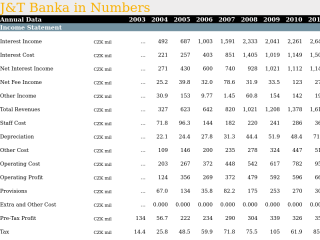 J&T Banka in Numbers