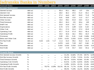 Jadranska Banka in Numbers