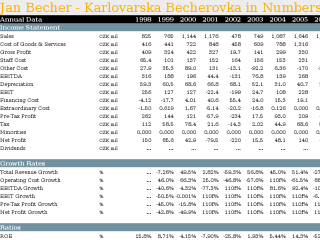 Jan Becher - Karlovarska Becherovka in Numbers
