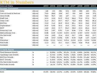 KTM in Numbers