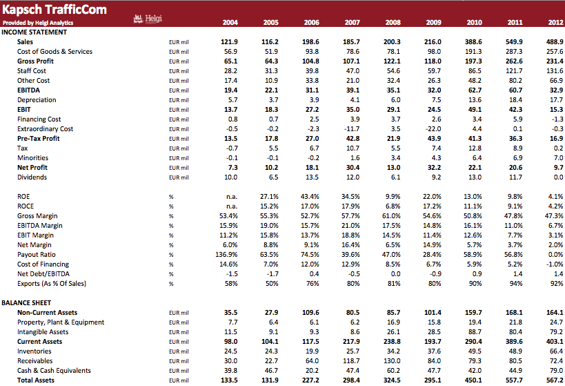 Kapsch TrafficCom in Numbers